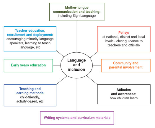 models of inclusion in education Survey to discover current educators' opinions on inclusive education pull-out or push-in service delivery model: conducive to students or teachers.